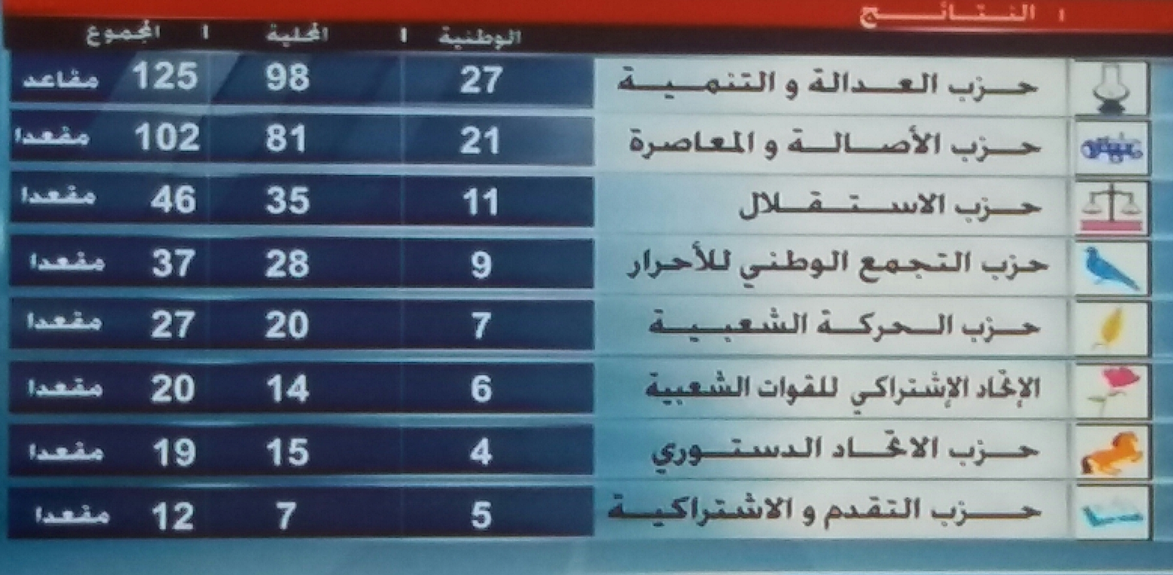 """وزارة الداخلية: """"المصباح"""" يفوز بـ125 مقعدا في انتخابات 7 أكتوبر"""