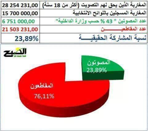 حوالي 9 مليون مغربي لم يشاركوا في استحقاق 7 أكتوبر من أصل 15 مليون!